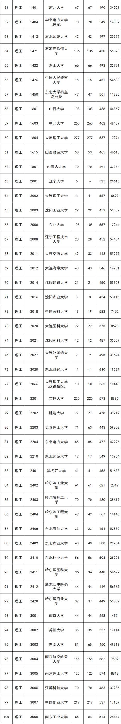 2021陕西本科一批院校第二次模拟投档最低分及位次文理科