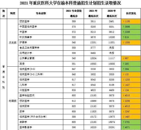 重庆医科大学录取分数线202120211重庆医科大学录取分数线是多少