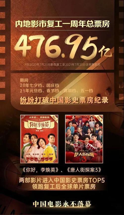 中国影市复工一周年总票房47695亿观影人次12亿