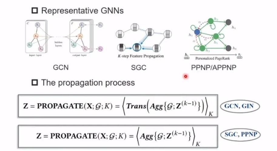 图17:重新思考gnn统一框架以 gcn,sgc,ppnp 等经典的图神经网络为例