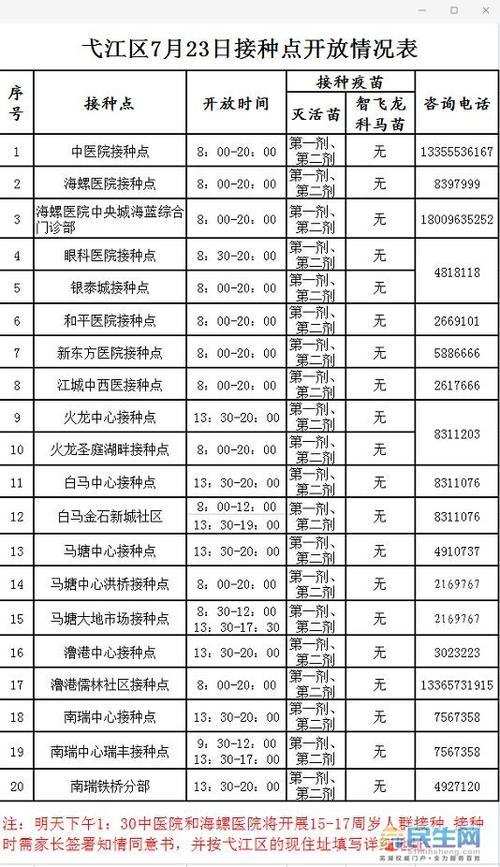 7月23日芜湖各区疫苗点信息明日弋江区1517周岁人群开始接种