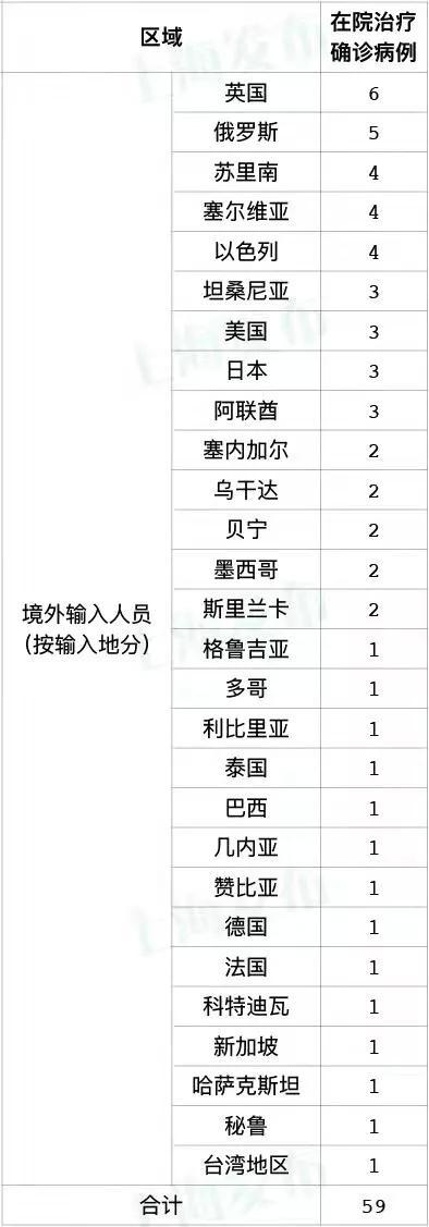 10月13日024时上海无新增本土新冠肺炎病例新增1例境外输入病例