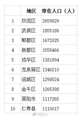 根据四川各市州陆续发布的第七次全国人口普查数据,我省百万人口大