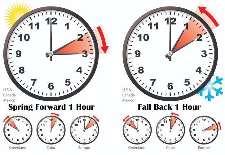 2021年美国夏令时将于11月7日凌晨2点结束记得调好闹钟手表美国夏令时